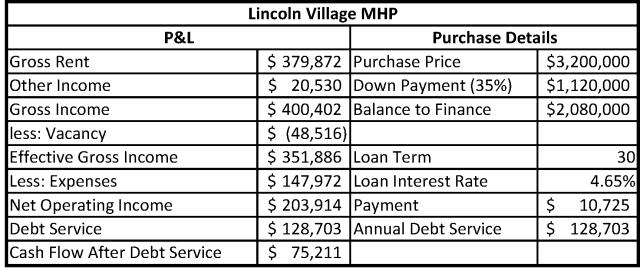 Lincoln Village MHP
