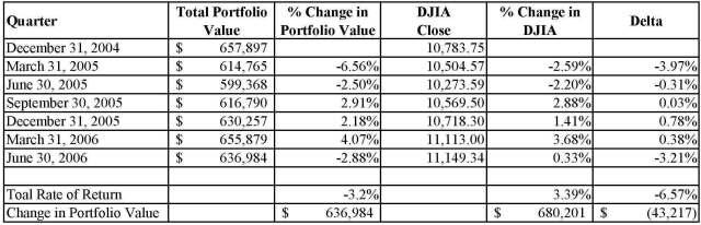 Quarterly DJIA Reconcile