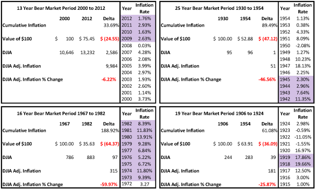 US Inflation Summary